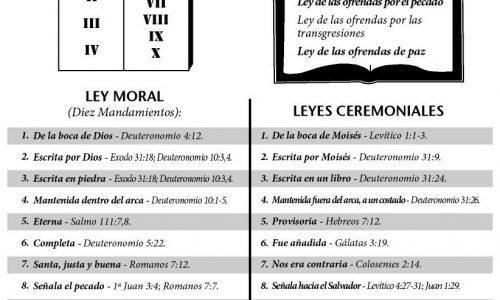 Hito 11: La Ley de Dios (Las Dos Leyes)